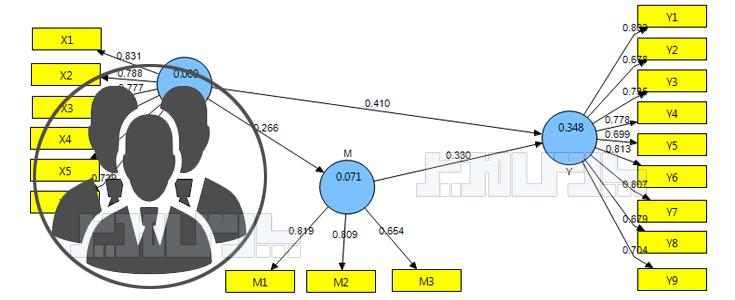 تعیین حجم نمونه PLS
