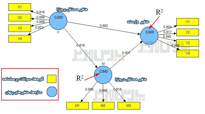ساختار مدل حداقل مجذورات جزیی