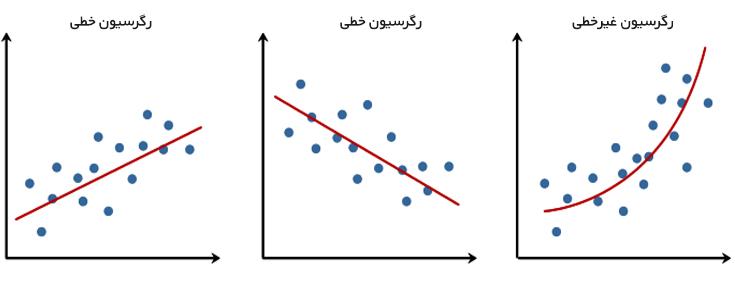 رگرسیون Regression