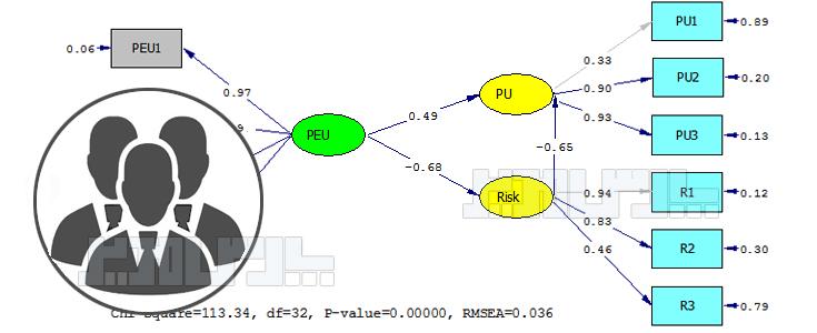 حجم نمونه تحلیل عاملی و مدل ساختاری
