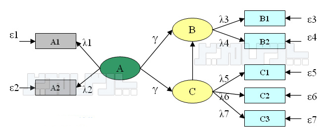 ساختار کلی مدل معادلات ساختاری