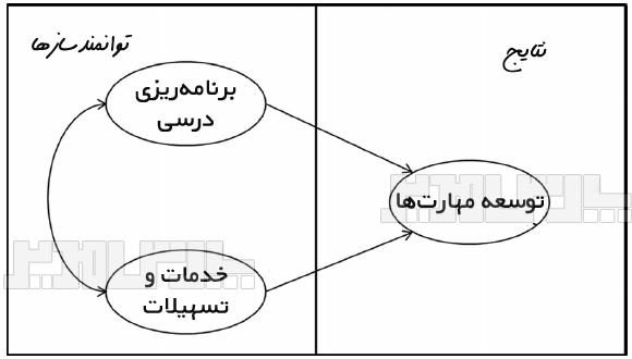 پرسشنامه کیفیت خدمات آموزشی