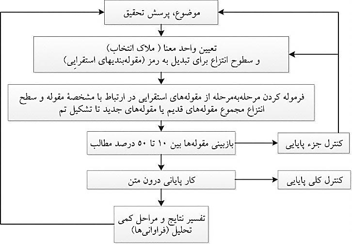 مراحل تحلیل محتوی کیفی