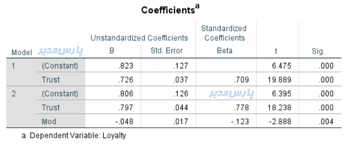 محاسبه ضریب متغیر تعدیلگر