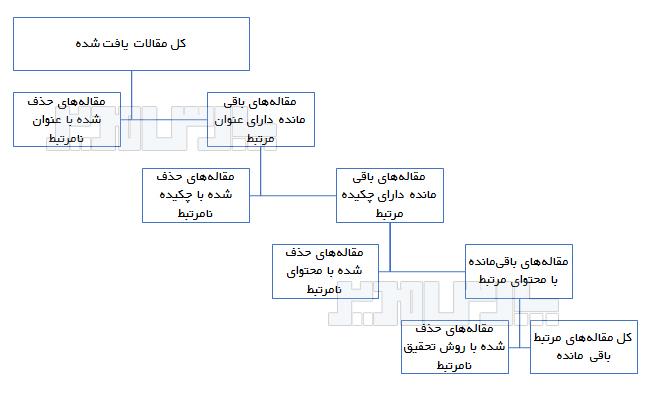 مراحل روش تحقیق فراترکیب