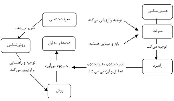 روابط میان پیش فرضهای مدل بورل و مورگان
