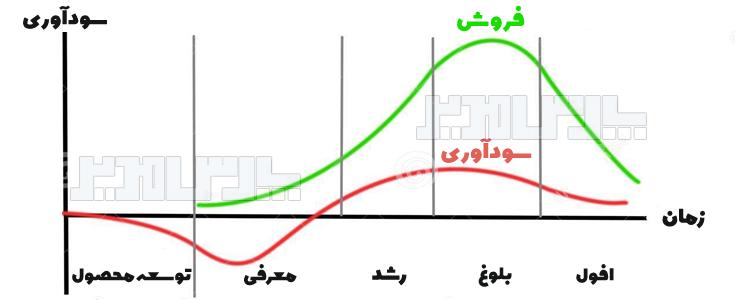 نمودار چرخه عمر محصول