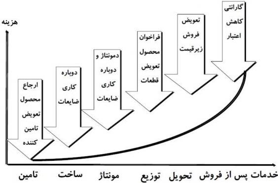 پیامدهای کیفیت پایین در چرخه تولید