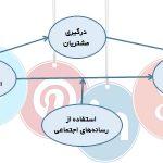 پرسشنامه مدیریت ارتباط با مشتری اجتماعی