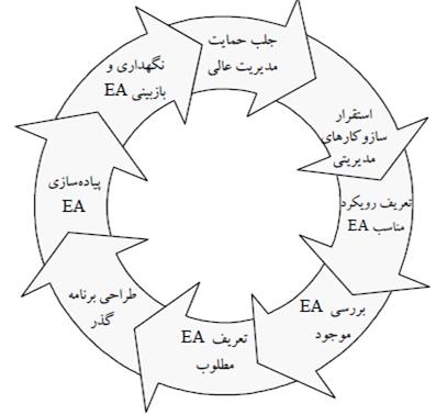 فرایندهای معماری سازمان
