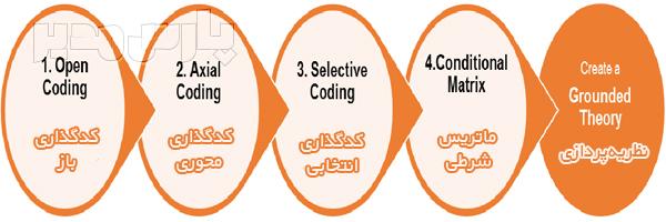 انواع کدگذاری در روش گراندد تئوری