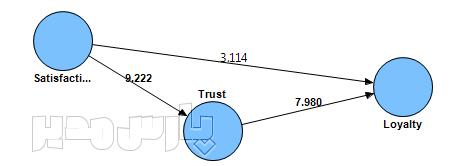 خروجی بوتاستراپینگ در نرم افزار حداقل مربعات جزئی