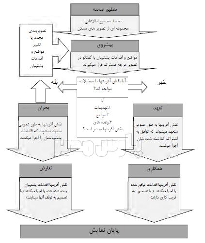مدل عمومی و تئوریک درام