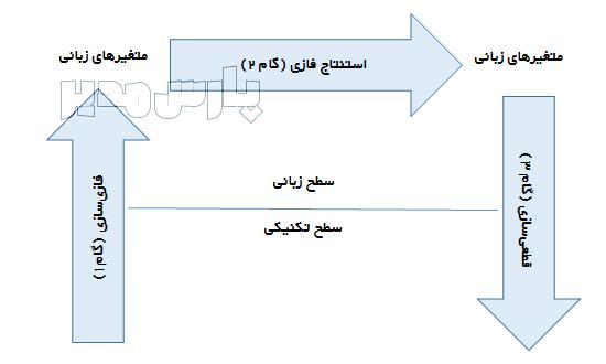 مراحل تصمیمگیری فازی و استنتاج فازی