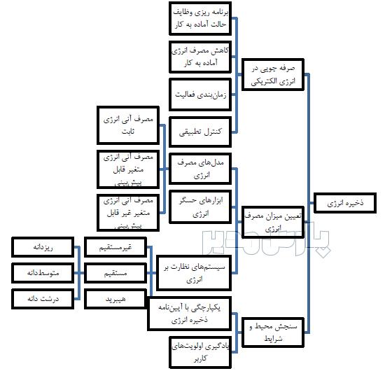 ساختار کلی اینترنت انرژی
