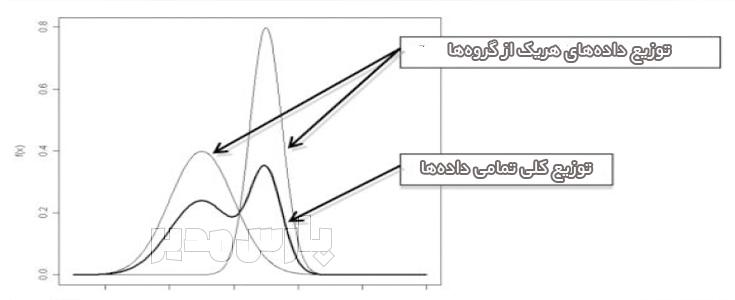 حداقل مربعات جزئی آمیخته متناهی FIMIX-PLS
