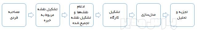 مراحل تحلیل روش سودا SODA