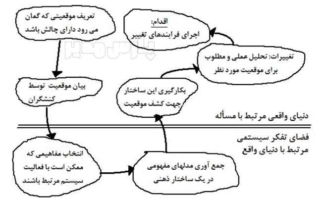 مراحل روش شناسی سیستم های نرم