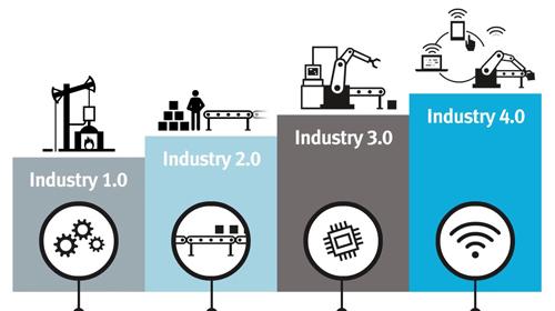 سیر تطور صنایع 4.0