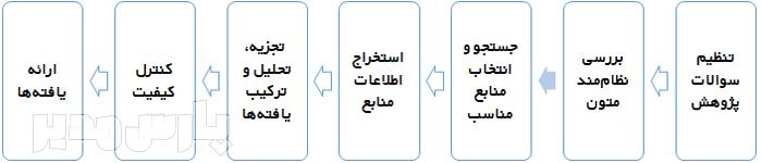 مراحل روش سندلوسکی و ﺑﺎروسو