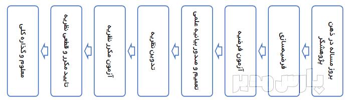 فرایند روش تحقیق