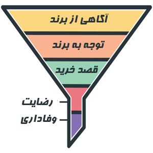 مراحل مختلف قیف بازاریابی