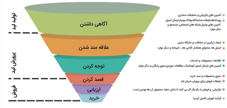 تشریح مراحل قیف بازاریابی