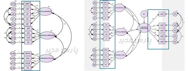 مدل اندازه گیری در نرم افزار اموس