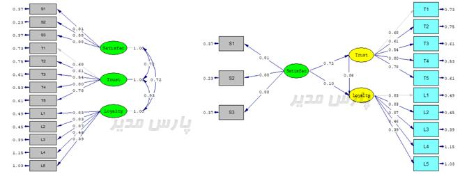 مدل اندازه گیری در لیزرل