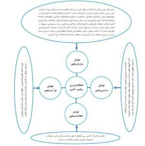 عوامل موثر بر زنجیره تامین ارتجاعی