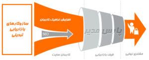 بازاریابی تبدیلی