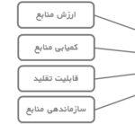 رویکرد منبع محور