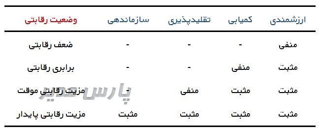 چارچوب رویکرد منبعمحور