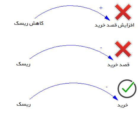 ترسیم صحیح نمودار علت-معلولی