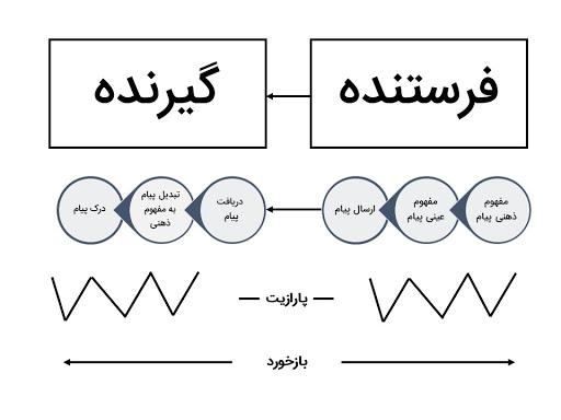 عناصر موجود روابط سازمانی