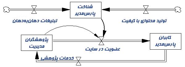 رسم نمودار جریان در ونسیم