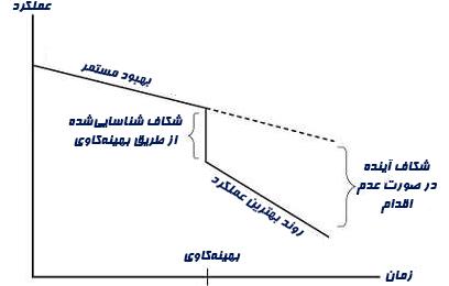 نمودار بهینهکاوی (بنچ مارک)