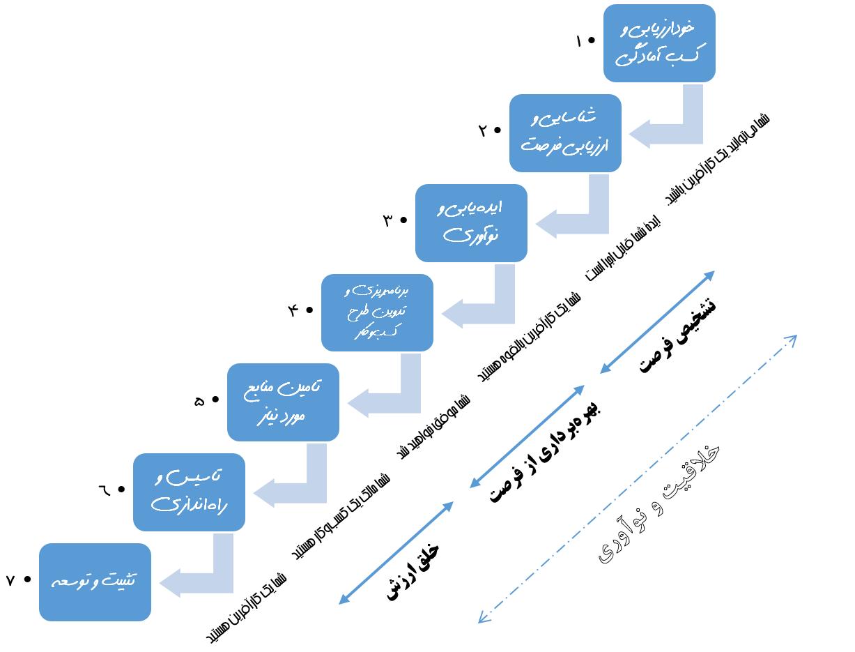الگوی فرایندی فرصتهای کارآفرینی