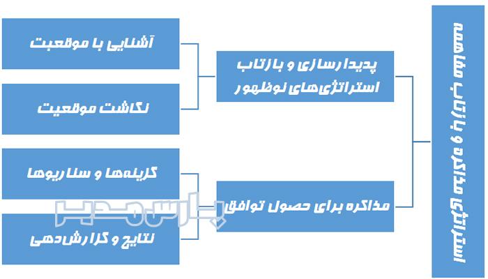 فرایند استراتژی مذاکره و بازتاب مفاهمه
