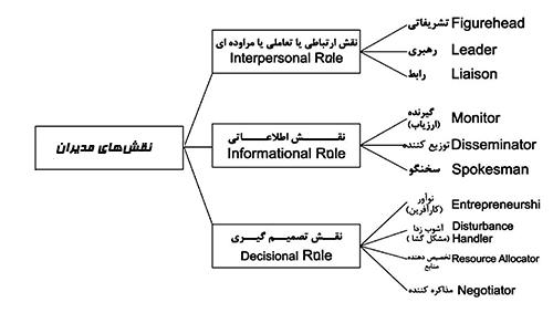 انواع نقشهای مدیریتی سازمان