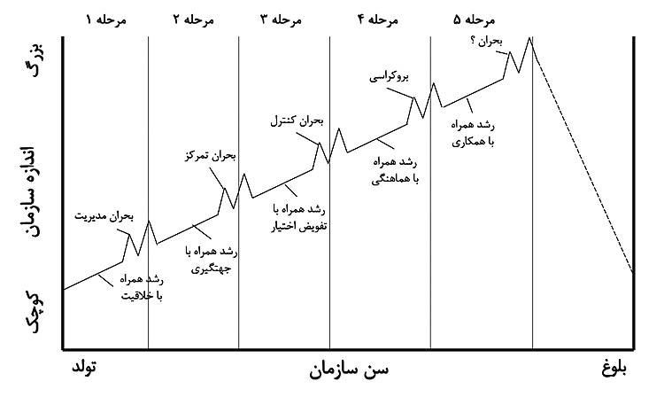 چرخه حیات سازمان (الگوی گرینر)