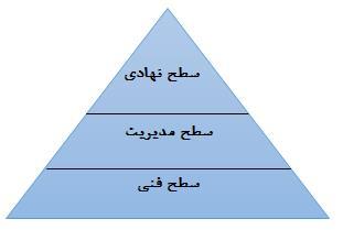 طبقهبندی سطوح سازمان